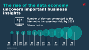 Number of devices connected to the Internet to increase four-fold by 2025