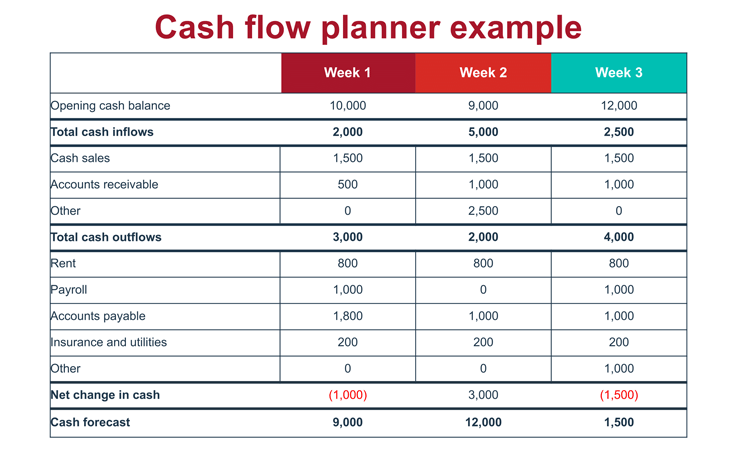 how do you set up a cash flow planner for your business