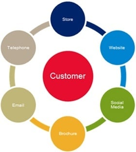 Omnichannel marketing: 5 steps to a seamless customer experience ...