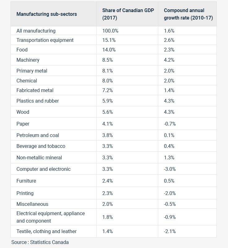 Manufacturing sub-sectors