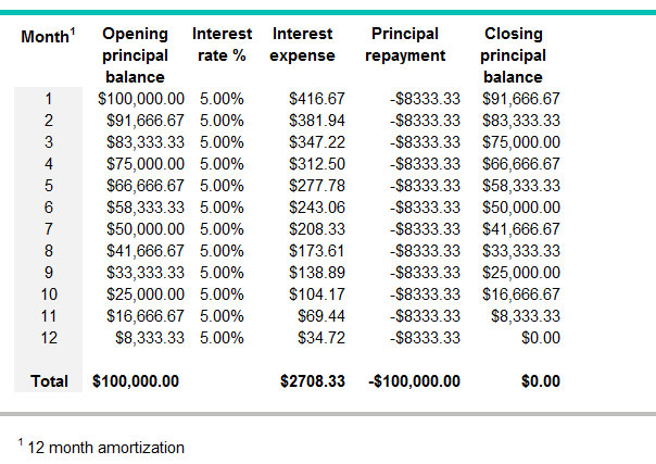 what is an amortization period bdc ca
