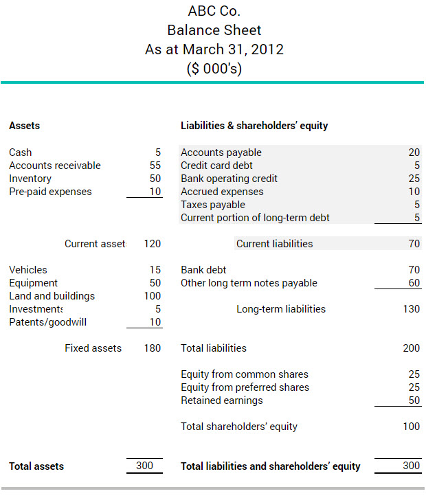 What Are Current Liabilities Bdc Ca