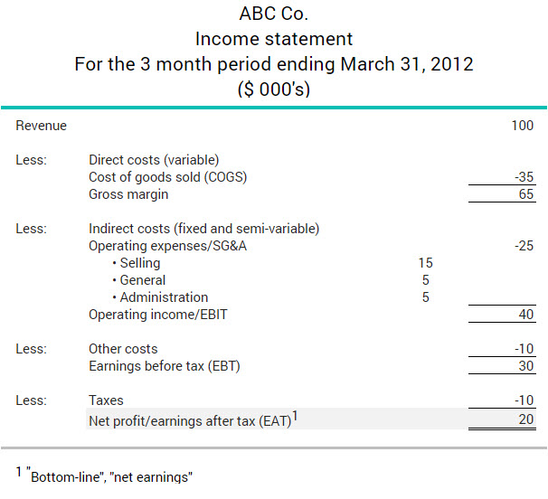 what are earnings after tax