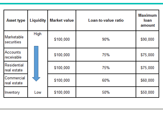 What is a loan-to-value ratio | BDC.ca