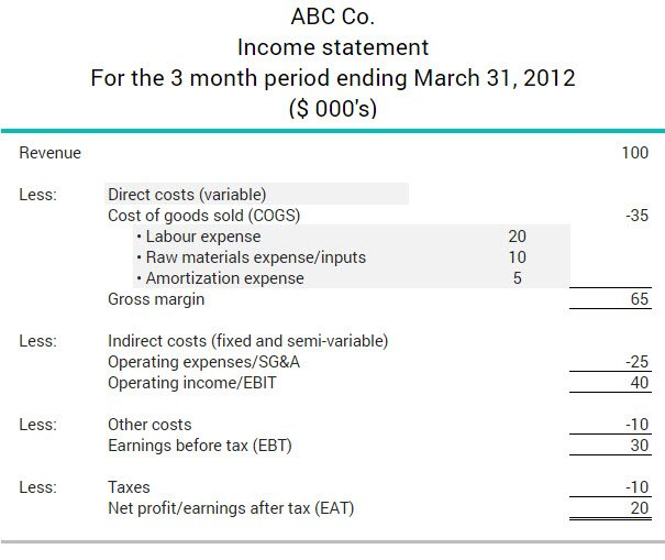 What Are Variable Costs