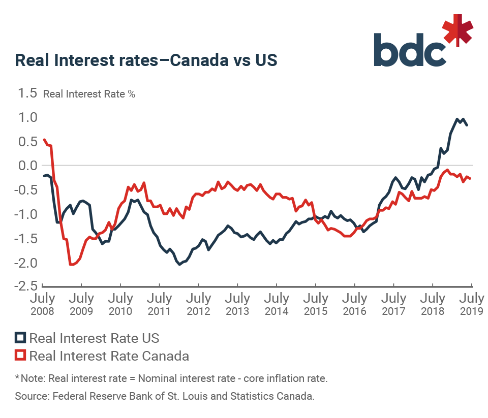 Will The Bank Of Canada Cut Interest Rates This Year Bdc Ca