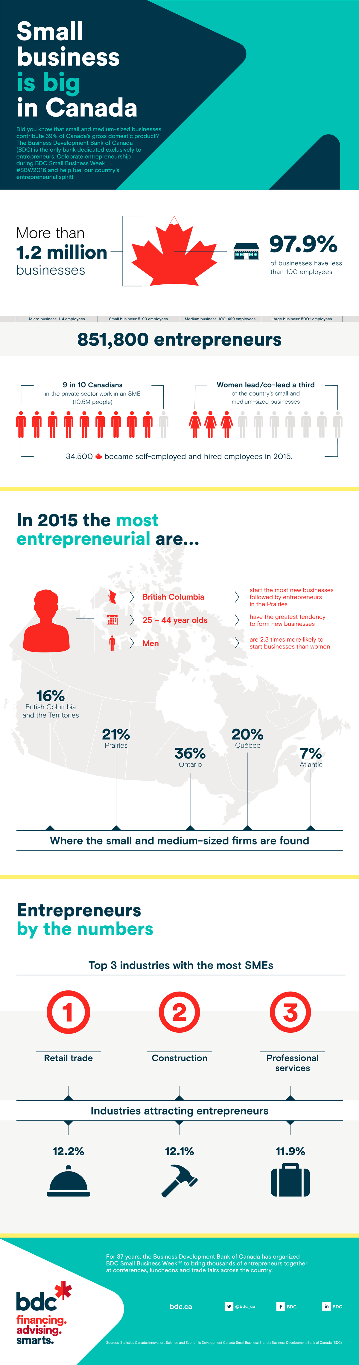 SMEs in numbers - BDC Small Business Week 2016