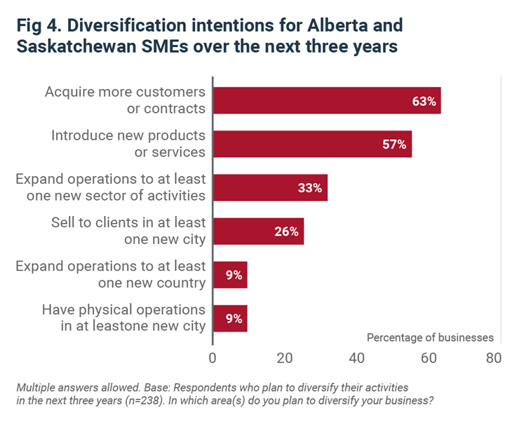 Is diversification the key to recovery for Alberta and Saskatchewan businesses?